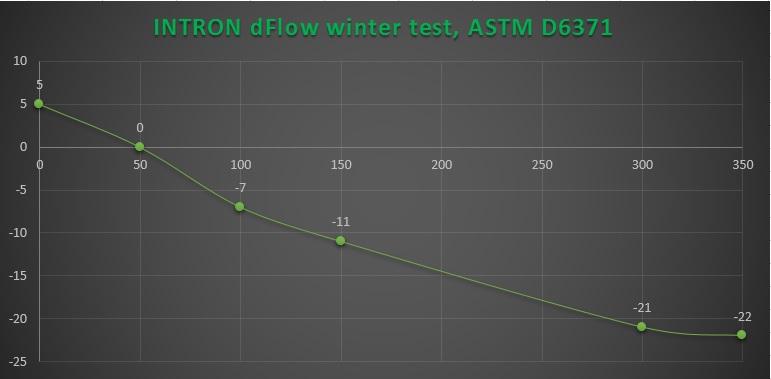 CFPP treatment with INTRON® dFlow